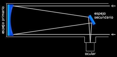 Telescopios caracter sticas modelos partes - Como se hacen los espejos ...