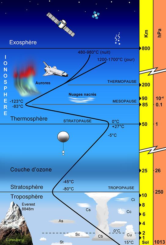 Compendium du syst me solaire la terre - Les couches de l atmosphere ...