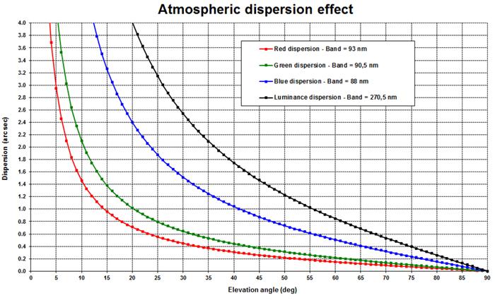 Atmospheric%20dispersion%20effect%20smal