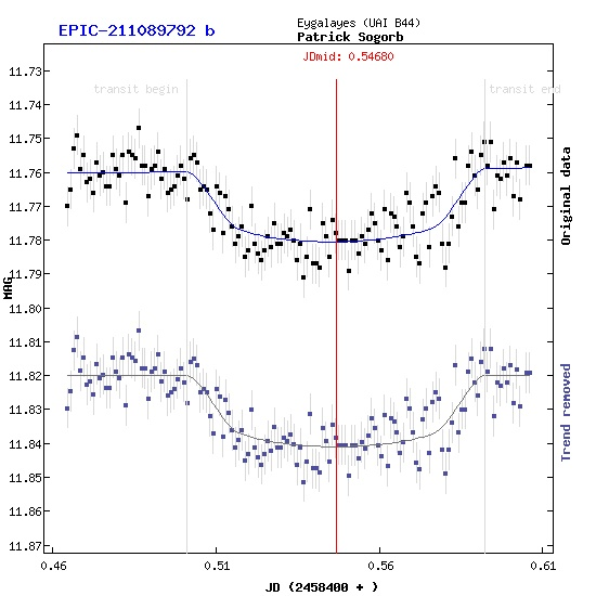 Transit exoplanete à Eyagalayes Epic_211089792_20181009_transit_fit_
