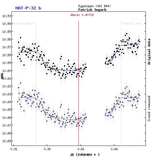 Transit exoplanete à Eyagalayes Hat-p-32b_20181012_transit_FIT_detail