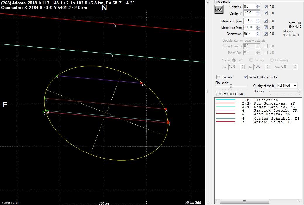 Occultation par (268)Adorea 20180717-adorea_crd