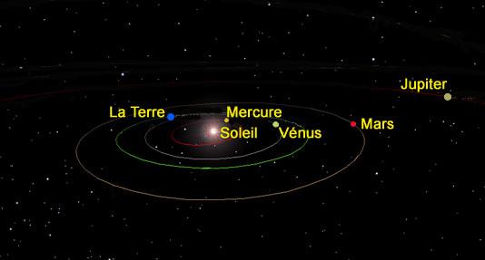 position des planetes par rapport au soleil