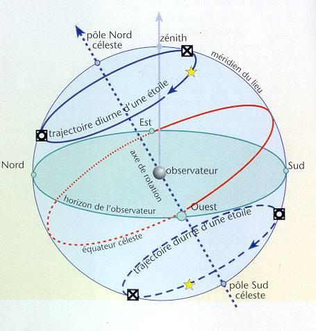 cercle celeste