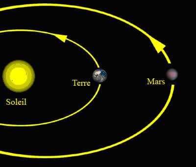 quelle est la distance entre mars et le soleil
