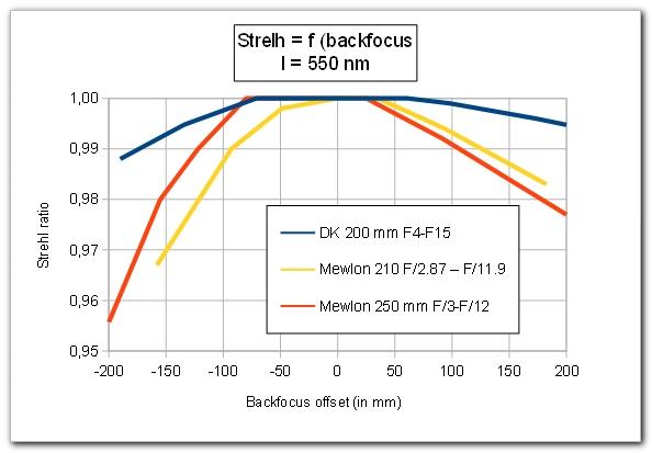 DK-strelh-backfocus.jpg