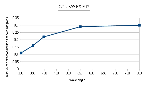 DK300-F3-F12-Field.jpg