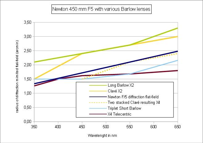 Newton-450F5-Barlow-Field-compar.jpg