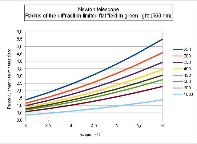 Newton-Flatfieldradius-550nm.jpg